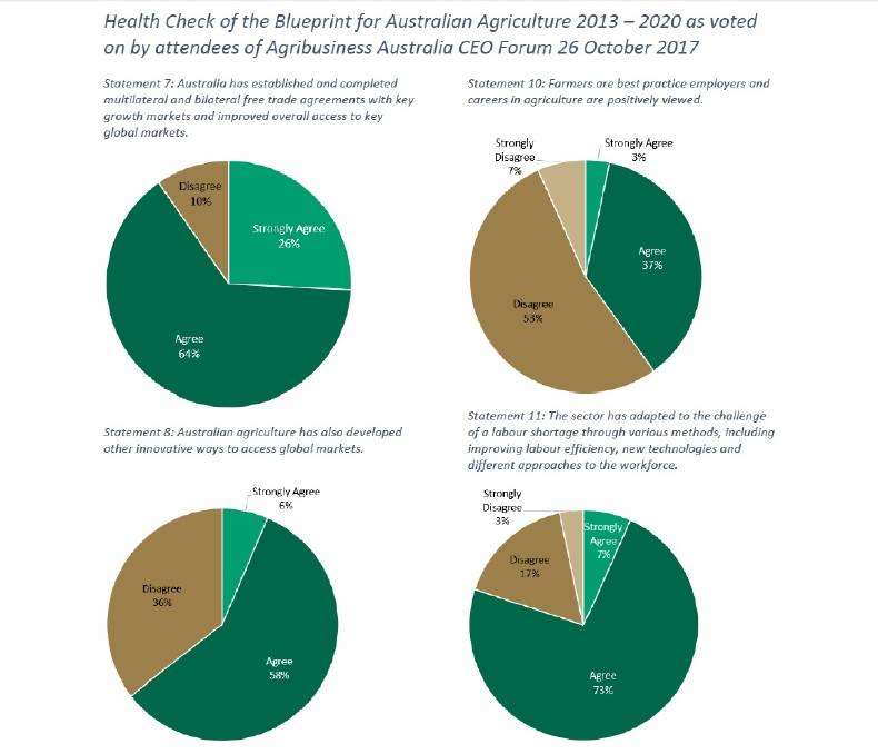 New push to resuscitate nff blueprint for australian agriculture on the question of whether australian agriculture has built better understanding and closer links with the rest of society to build high public malvernweather Choice Image